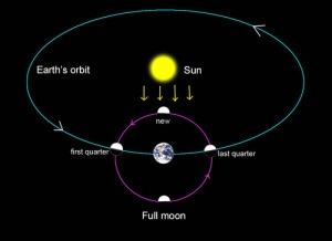 Full_moon_and_lighting_orbit_1