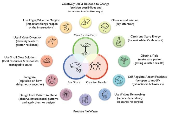 permaculture-principles